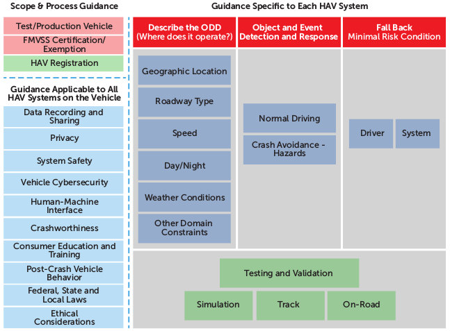 Framework for vehicle performance guidance. Credit: NHTSA, Federal Automated Vehicles Policy