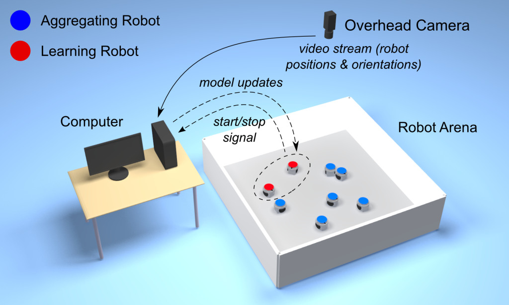The Turing Learning setup for inferring swarm behaviors. The overhead camera observes both the system under investigation (aggregating robots) and the learning robots. Turing Learning simultaneously learns to model the behavior of the system and to discriminate between the aggregating and learning robots.