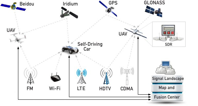 A schematic showing how Zak Kassas, assistant professor of electrical and computer engineering at UC Riverside, and his team are using existing communications signals to complement satellite-based navigation systems like GPS for the control of driverless cars and unmanned aerial vehicles (UAVs). Image: ASPIN Laboratory at UC Riverside