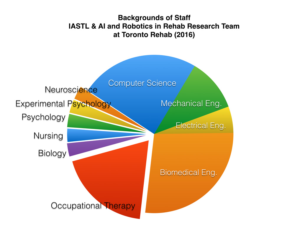 iatsl_staff_backgrounds