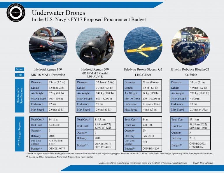 underwaterdrone-budget