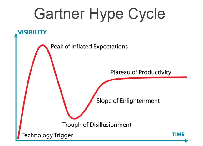gm_gartner_hype_cycle