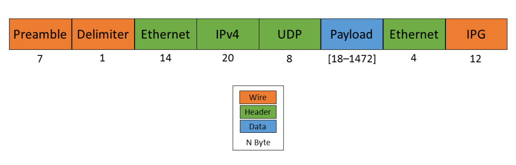 ethernet-ip-udp-header