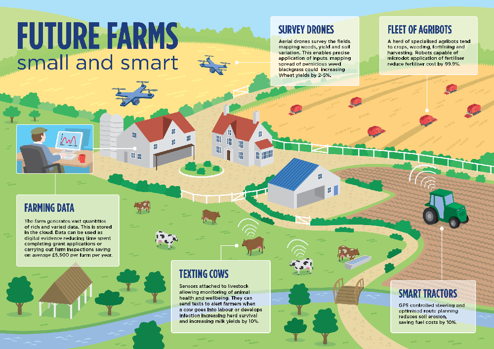 Source: Nesta.org, Precision Agriculture