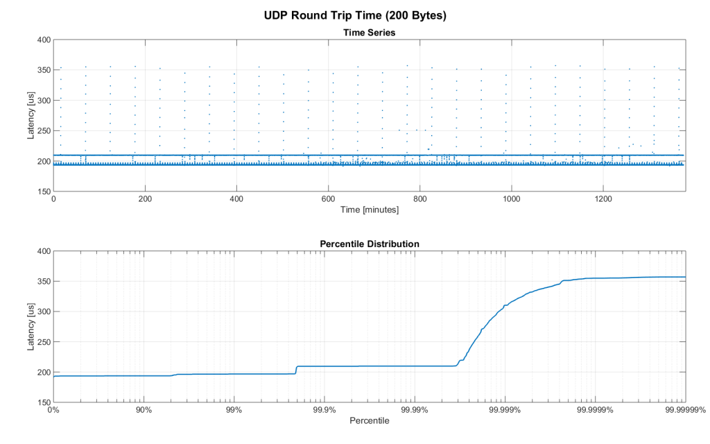 Figure 5. RTT for 200 byte payload (24h)
