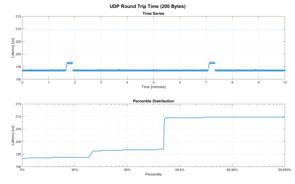Figure 6. Zoomed in view of RTT for 200 byte payload (10min)