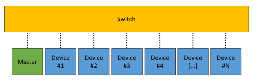 Figure 10. Multiple devices connected to a single Switch