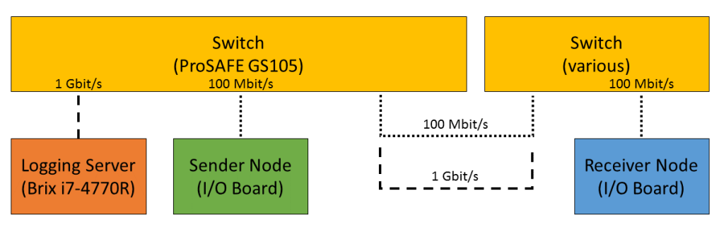 Figure 7. Benchmark setup with additional Switch