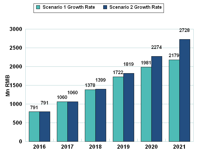 Figure 1: Market (2016 – 2021) Projections – Medical Robots – Chart