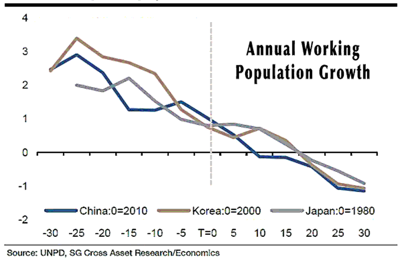 china-losing-working-age-people