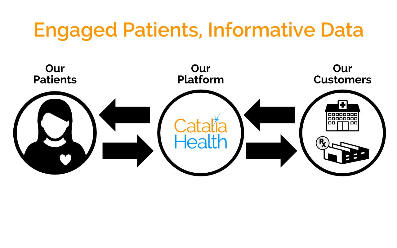 CataliaHealthPlatform1