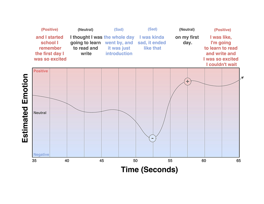 Graph showing real-time emotion detection. Image: MIT CSAIL
