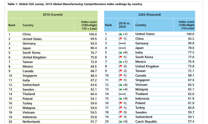 Source: Global CEO survey: 2016 Global manufacturing competitiveness index rankings by country, Deloitte