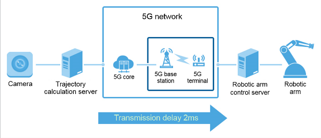 5G fast and ultra-low latency robot control demonstrated