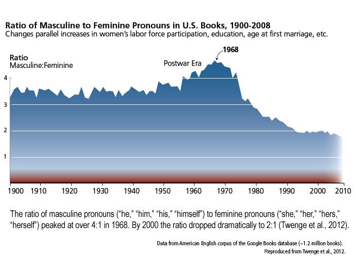 Ratio os masculine to femenine pronous in U.S. books, 1900-2008