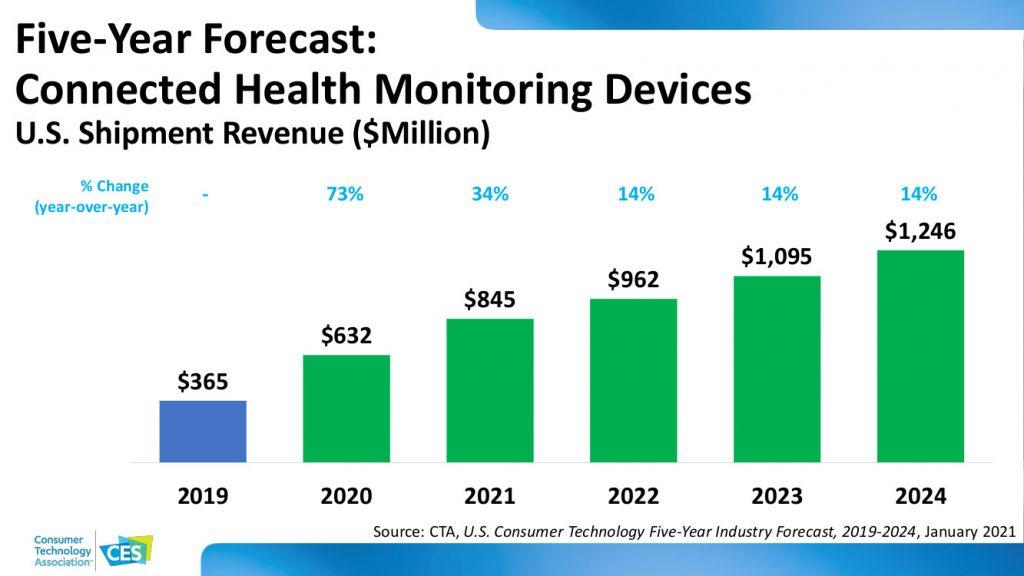 Tech trends forecast