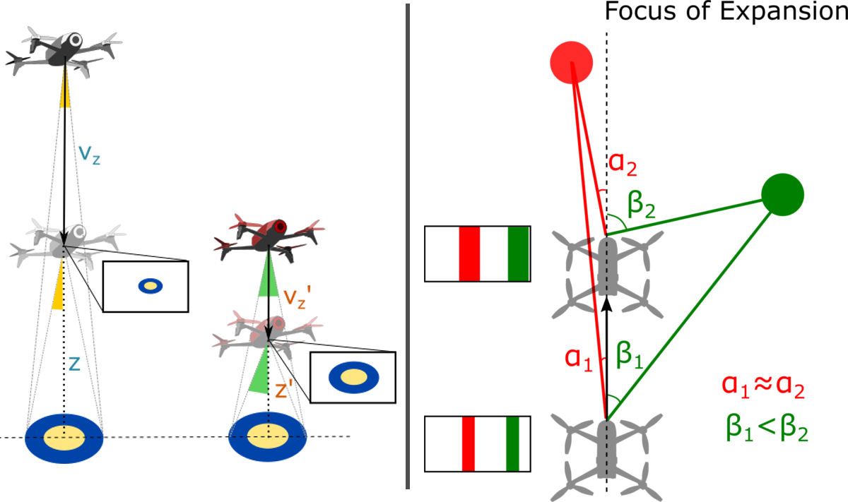 Illustration of the two problems