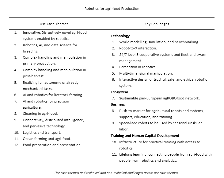 What is the future of Agri-Food Robotics in the EU and beyond?