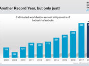 2018 industrial robot sales barely eke out year-over-year gain